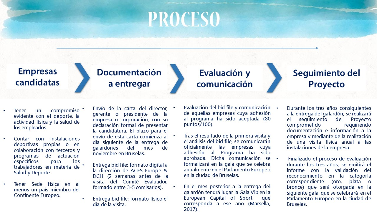 PROCESO ACES